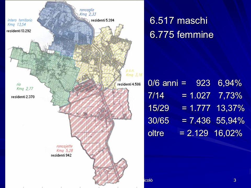 Comune di Ponte San Nicolò 3 6.517 maschi 6.775 femmine 0/6 anni = 923 6,94% 7/14 = 1.027 7,73% 15/29 = 1.777 13,37% 30/65 = 7.436 55,94% oltre = 2.129 16,02%