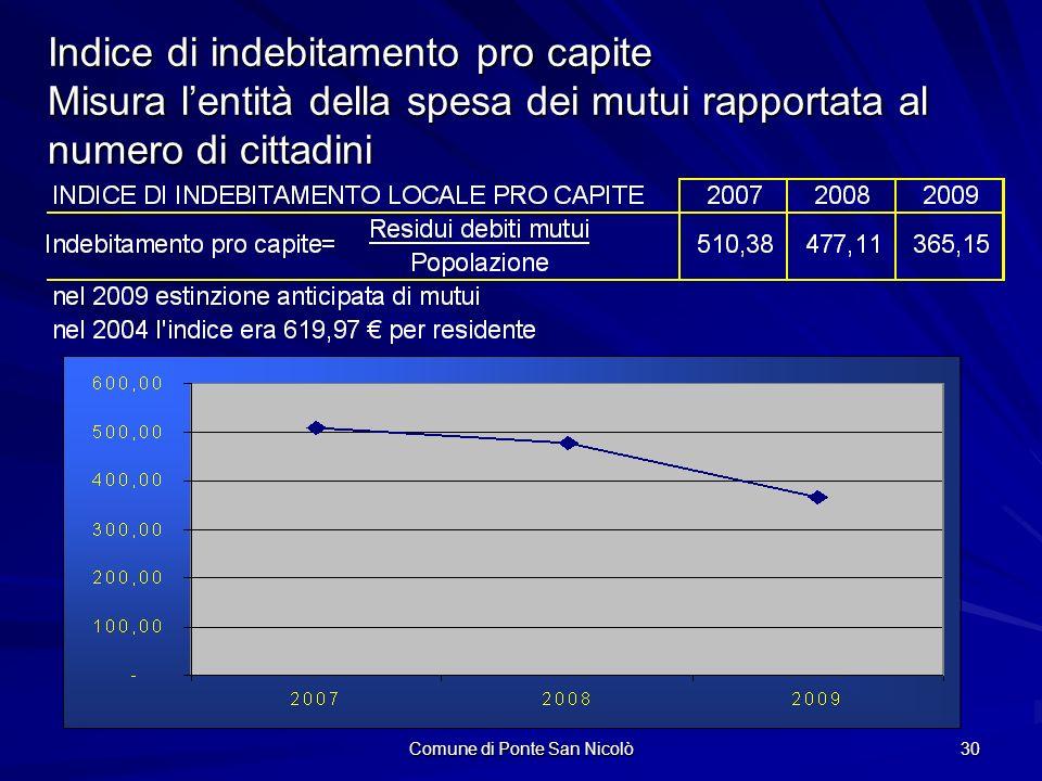 Comune di Ponte San Nicolò 30 Indice di indebitamento pro capite Misura lentità della spesa dei mutui rapportata al numero di cittadini