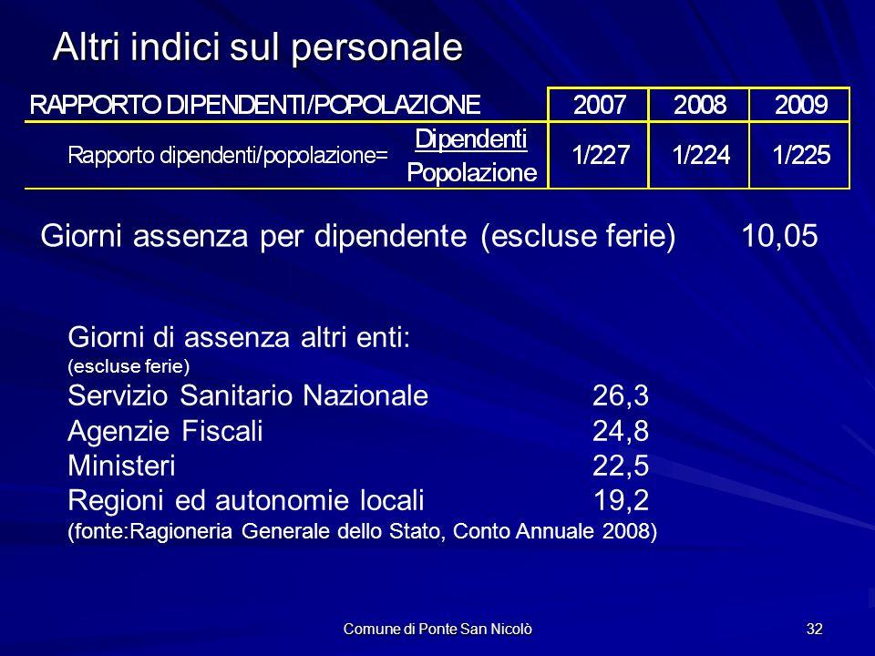 Comune di Ponte San Nicolò 32 Altri indici sul personale Giorni assenza per dipendente (escluse ferie) 10,05 Giorni di assenza altri enti: (escluse fe