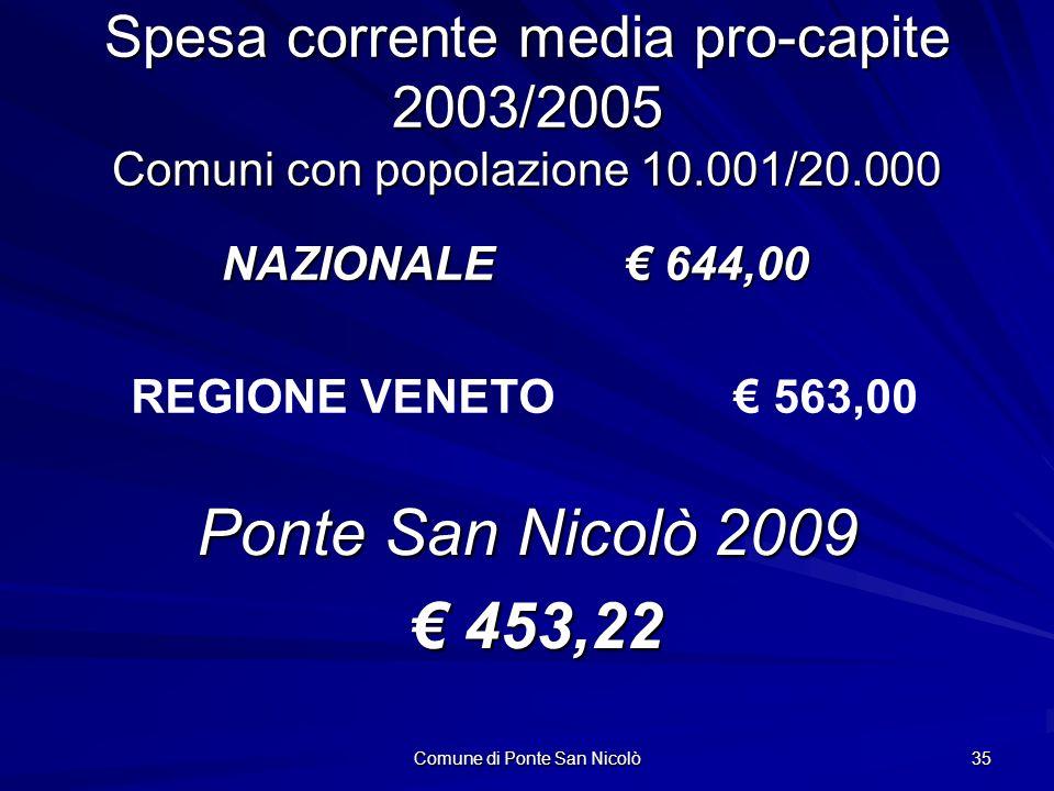 Comune di Ponte San Nicolò 35 Spesa corrente media pro-capite 2003/2005 Comuni con popolazione 10.001/20.000 NAZIONALE 644,00 Ponte San Nicolò 2009 453,22 453,22 REGIONE VENETO 563,00