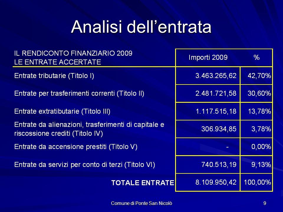 Comune di Ponte San Nicolò 9 Analisi dellentrata