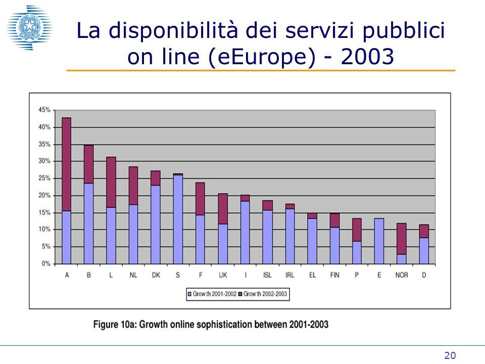 20 La disponibilità dei servizi pubblici on line (eEurope) - 2003