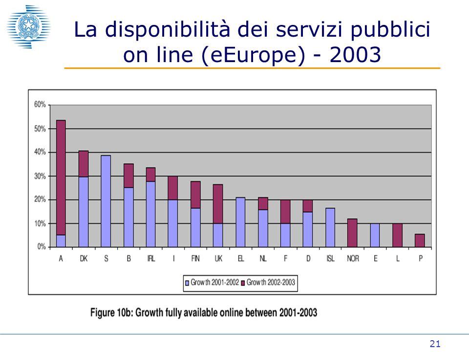 21 La disponibilità dei servizi pubblici on line (eEurope) - 2003