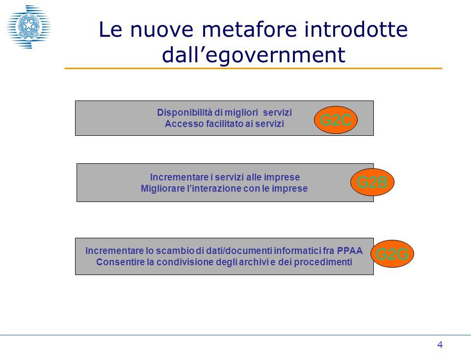 4 Le nuove metafore introdotte dallegovernment Disponibilità di migliori servizi Accesso facilitato ai servizi Incrementare i servizi alle imprese Migliorare linterazione con le imprese Incrementare lo scambio di dati/documenti informatici fra PPAA Consentire la condivisione degli archivi e dei procedimenti G2C G2B G2G