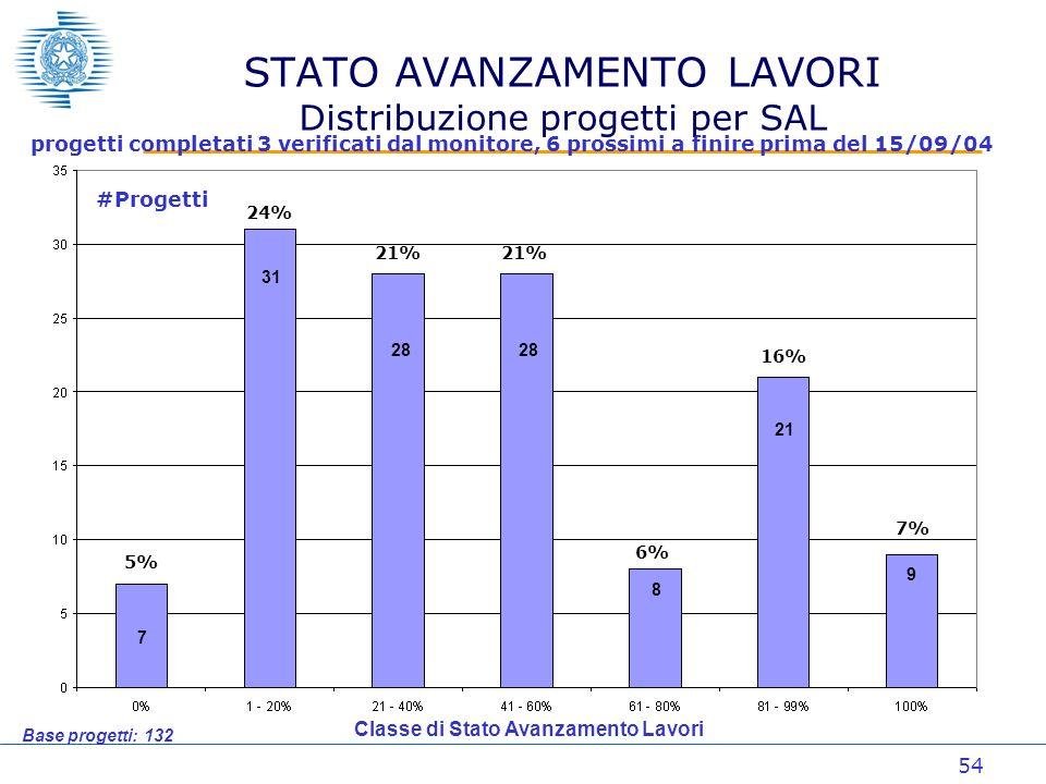 54 7 31 28 8 21 9 5% 24% 21% 6% 16% 7% STATO AVANZAMENTO LAVORI Distribuzione progetti per SAL Base progetti: 132 progetti completati 3 verificati dal monitore, 6 prossimi a finire prima del 15/09/04 #Progetti Classe di Stato Avanzamento Lavori