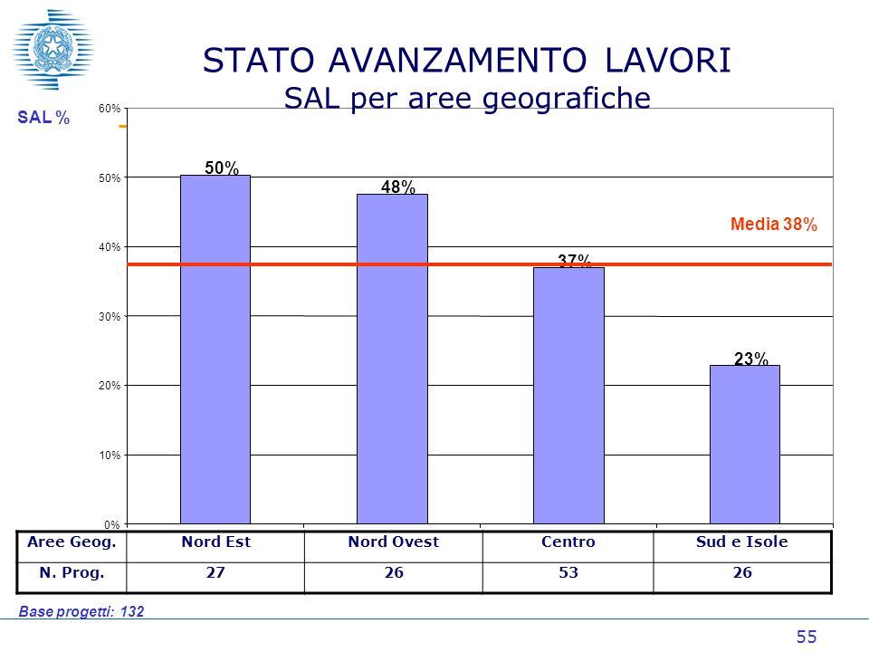 55 50% 48% 37% 23% 0% 10% 20% 30% 40% 50% 60% NENOCESI STATO AVANZAMENTO LAVORI SAL per aree geografiche Media 38% SAL % Base progetti: 132 Aree Geog.Nord EstNord OvestCentroSud e Isole N.