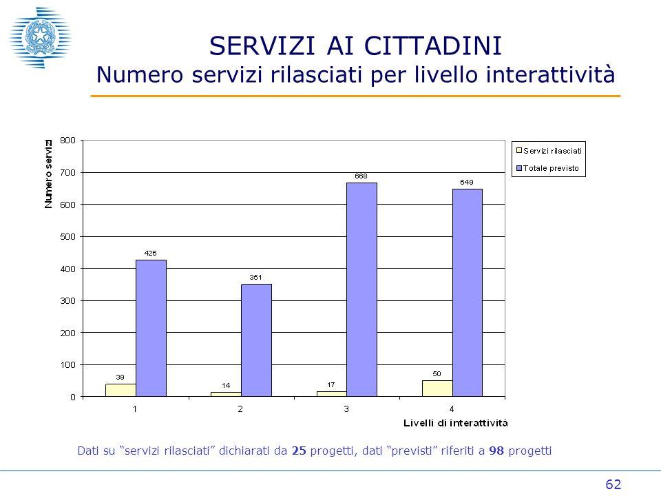 62 SERVIZI AI CITTADINI Numero servizi rilasciati per livello interattività Dati su servizi rilasciati dichiarati da 25 progetti, dati previsti riferiti a 98 progetti