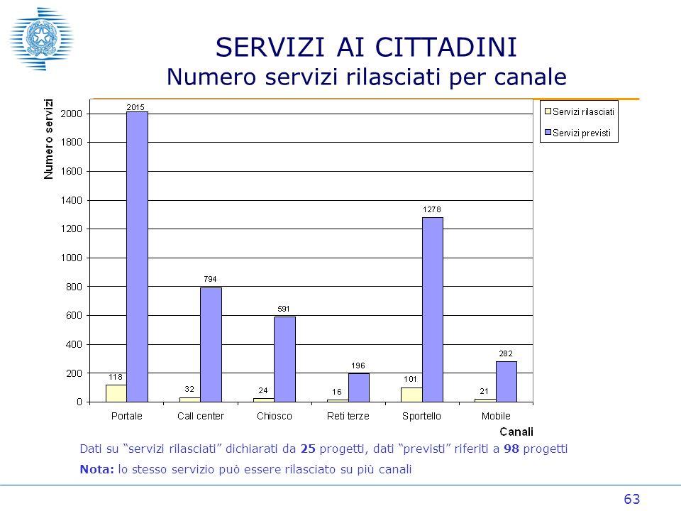 63 SERVIZI AI CITTADINI Numero servizi rilasciati per canale Dati su servizi rilasciati dichiarati da 25 progetti, dati previsti riferiti a 98 progetti Nota: lo stesso servizio può essere rilasciato su più canali