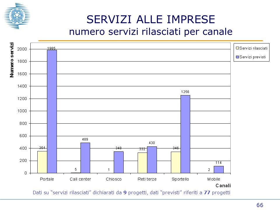 66 SERVIZI ALLE IMPRESE numero servizi rilasciati per canale Dati su servizi rilasciati dichiarati da 9 progetti, dati previsti riferiti a 77 progetti