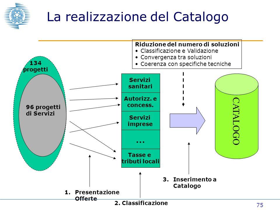 75 La realizzazione del Catalogo CATALOGO 134 progetti 96 progetti di Servizi Servizi sanitari Autorizz.
