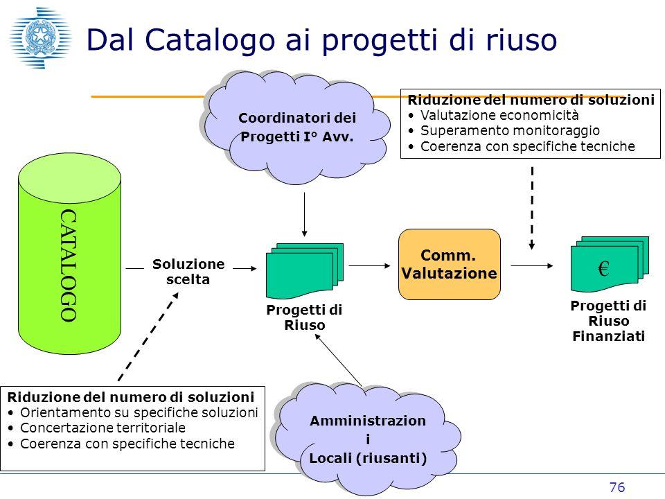 76 Dal Catalogo ai progetti di riuso CATALOGO Amministrazion i Locali (riusanti) Amministrazion i Locali (riusanti) Progetti di Riuso Coordinatori dei Progetti I° Avv.