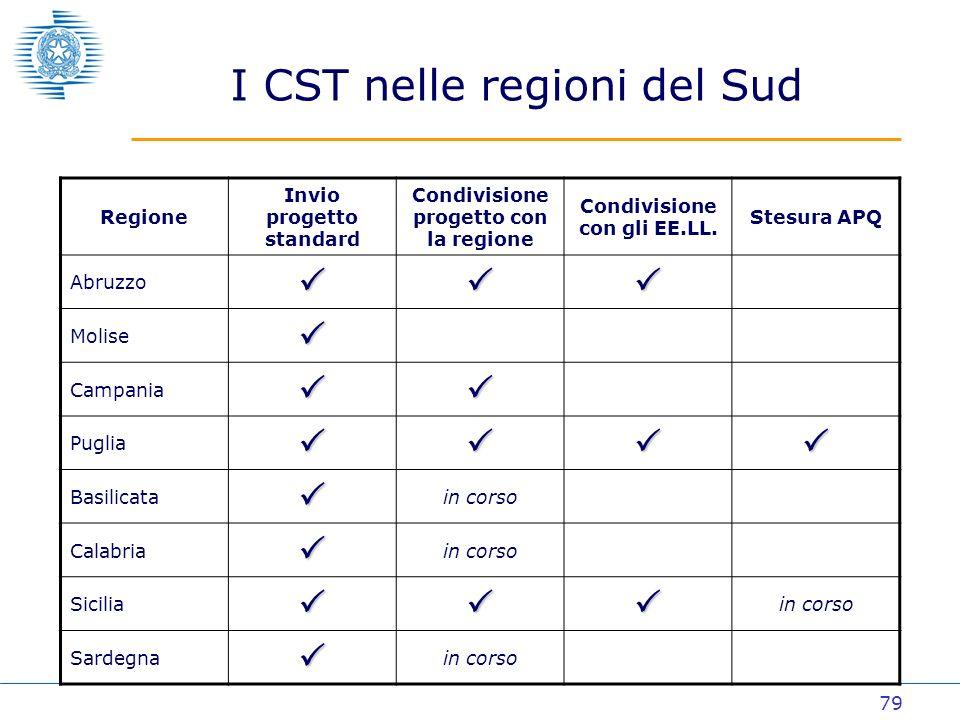 79 I CST nelle regioni del Sud Regione Invio progetto standard Condivisione progetto con la regione Condivisione con gli EE.LL.