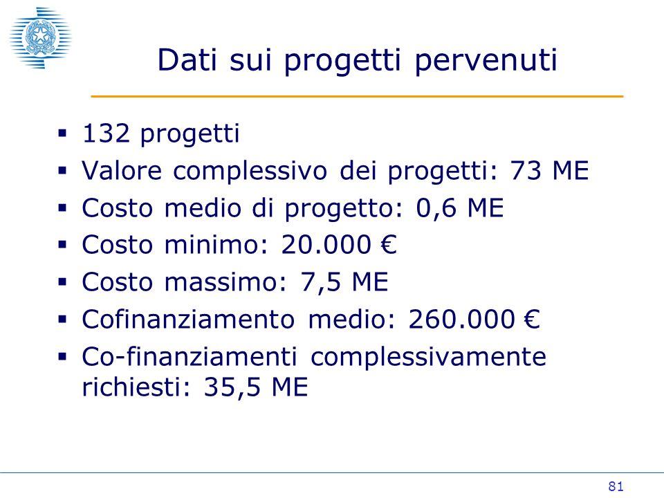81 Dati sui progetti pervenuti 132 progetti Valore complessivo dei progetti: 73 ME Costo medio di progetto: 0,6 ME Costo minimo: 20.000 Costo massimo: 7,5 ME Cofinanziamento medio: 260.000 Co-finanziamenti complessivamente richiesti: 35,5 ME