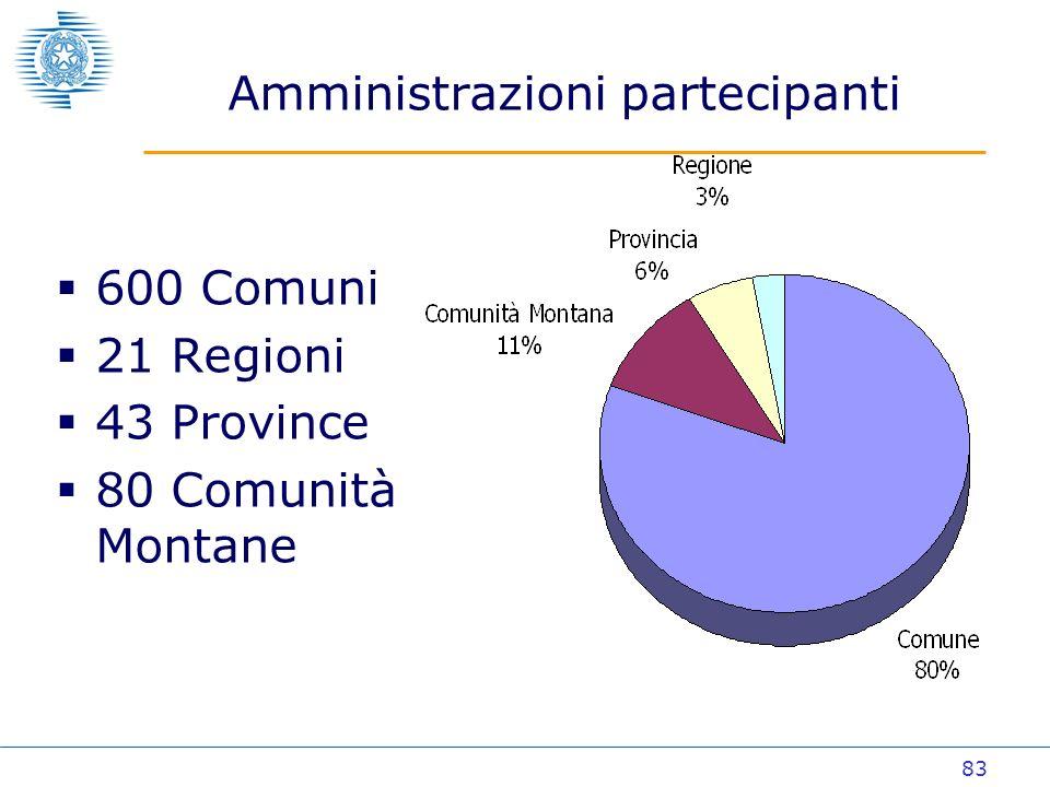 83 Amministrazioni partecipanti 600 Comuni 21 Regioni 43 Province 80 Comunità Montane