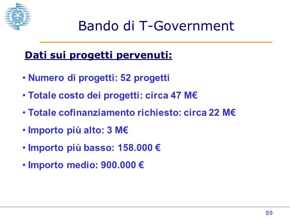 89 Bando di T-Government Dati sui progetti pervenuti: Numero di progetti: 52 progetti Totale costo dei progetti: circa 47 M Totale cofinanziamento richiesto: circa 22 M Importo più alto: 3 M Importo più basso: 158.000 Importo medio: 900.000
