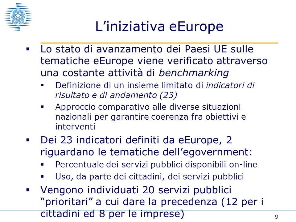 10 Il processo scaturito Piano dazione eEurope Piani dazione nazionali Benchmarking Obiettivi eEurope