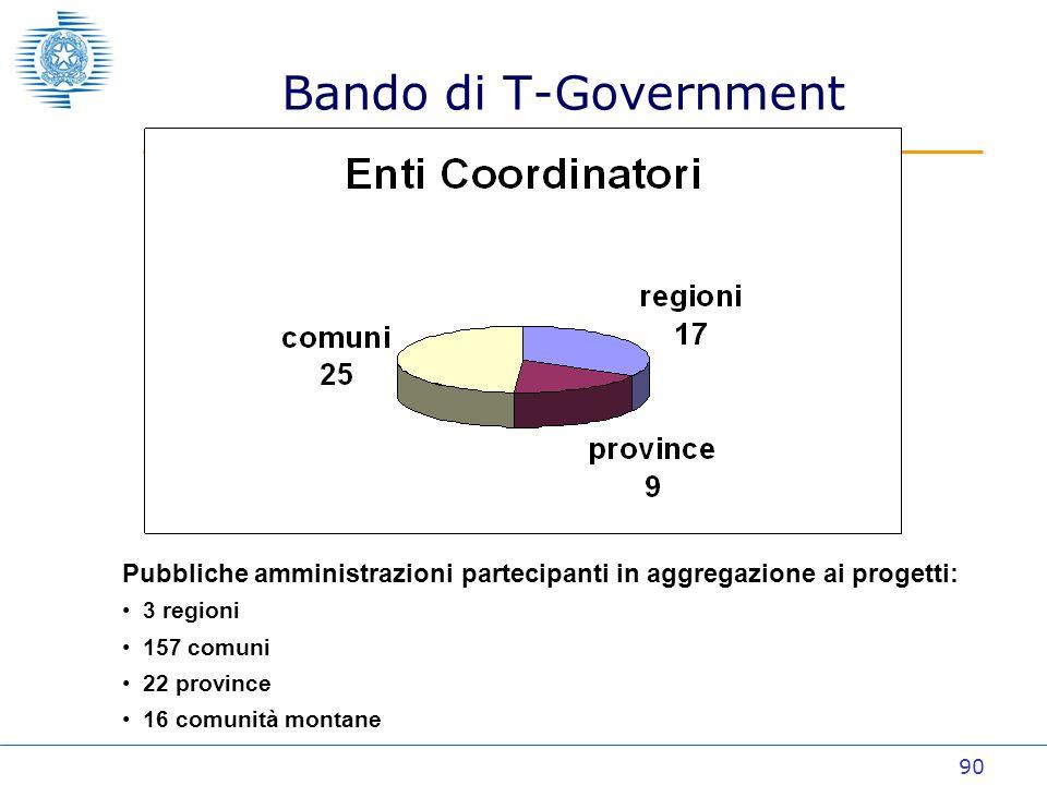 90 Bando di T-Government Pubbliche amministrazioni partecipanti in aggregazione ai progetti: 3 regioni 157 comuni 22 province 16 comunità montane