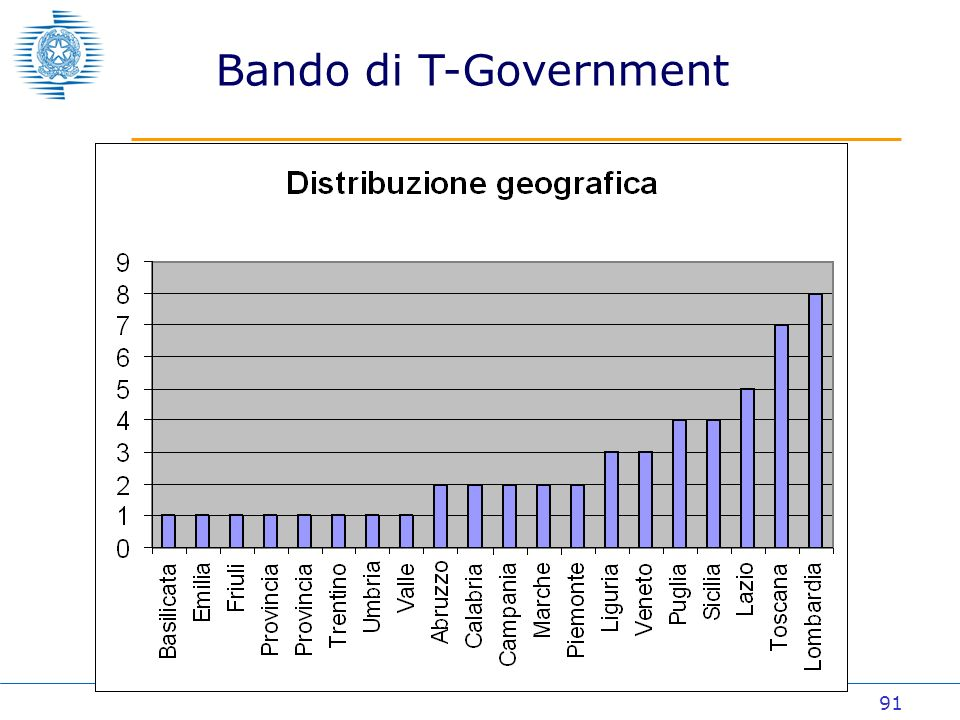 91 Bando di T-Government