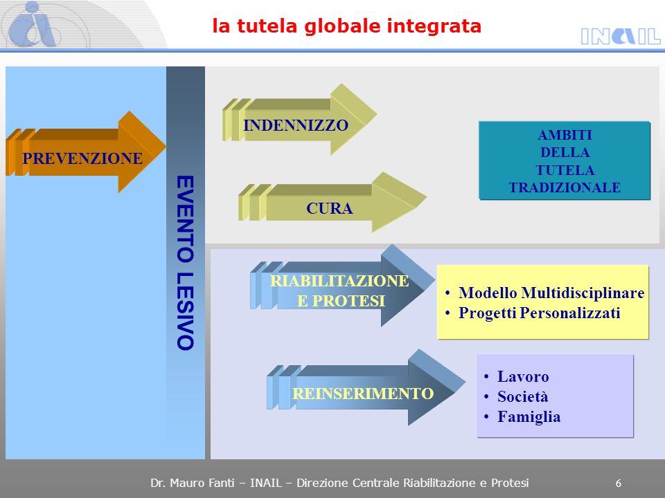 EVENTO LESIVO PREVENZIONE INDENNIZZO CURA RIABILITAZIONE E PROTESI Modello Multidisciplinare Progetti Personalizzati REINSERIMENTO Lavoro Società Fami