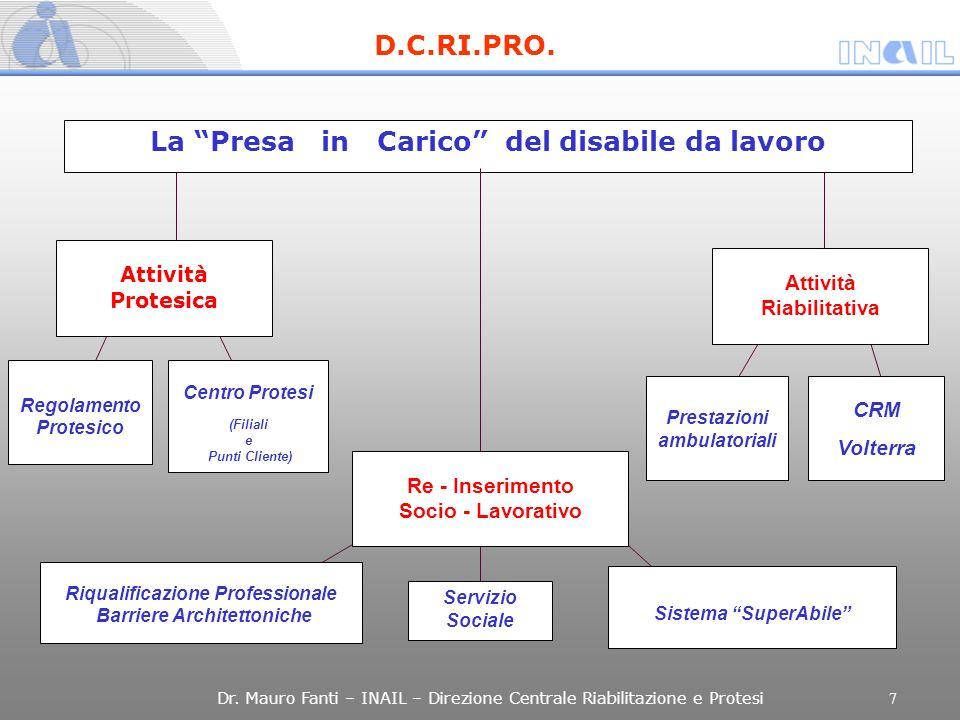 La Presa in Carico del disabile da lavoro Attività Protesica Regolamento Protesico Centro Protesi (Filiali e Punti Cliente) Attività Riabilitativa Pre