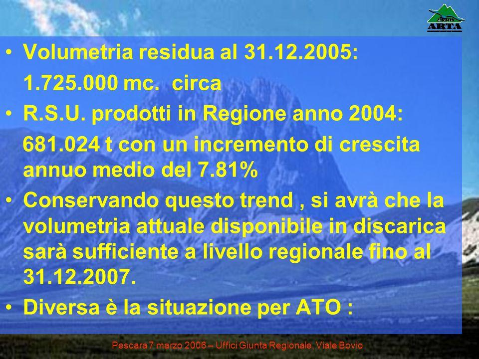 Volumetria residua al 31.12.2005: 1.725.000 mc. circa R.S.U. prodotti in Regione anno 2004: 681.024 t con un incremento di crescita annuo medio del 7.