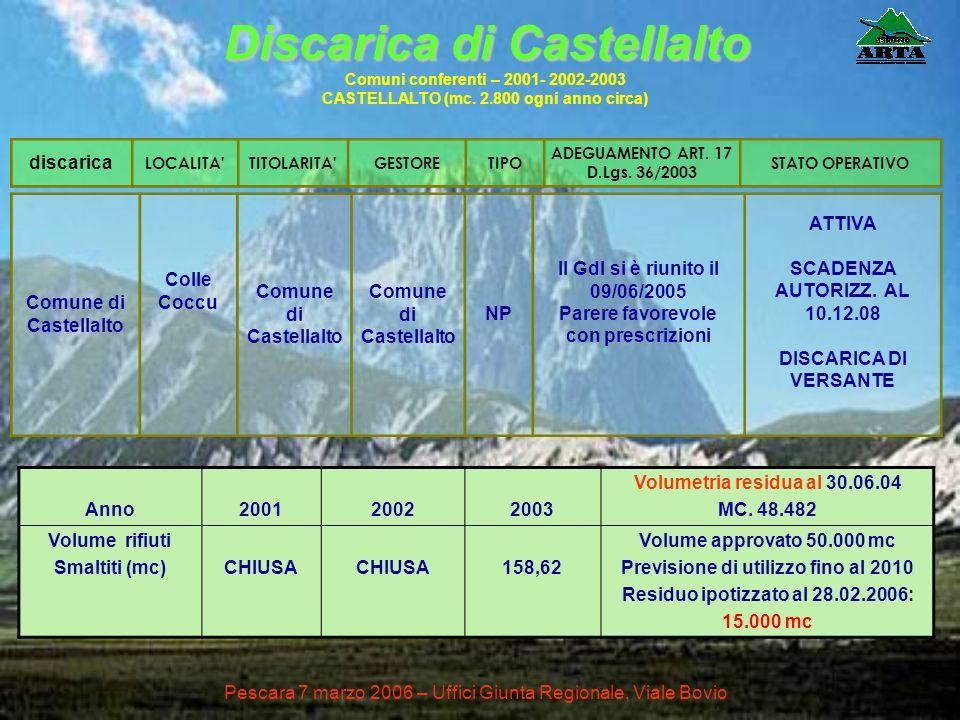 Comune di Castellalto Colle Coccu Comune di Castellalto NP Il Gdl si è riunito il 09/06/2005 Parere favorevole con prescrizioni ATTIVA SCADENZA AUTORI