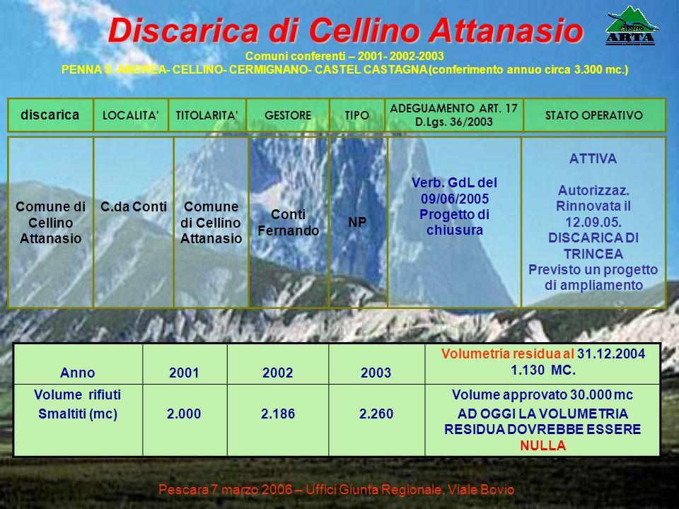 Comune di Cellino Attanasio C.da ContiComune di Cellino Attanasio Conti Fernando NP Verb. GdL del 09/06/2005 Progetto di chiusura ATTIVA Autorizzaz. R