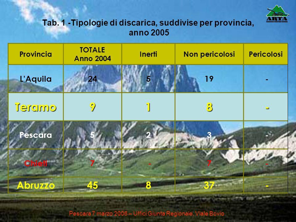Tab. 1 -Tipologie di discarica, suddivise per provincia, anno 2005 Provincia TOTALE Anno 2004 InertiNon pericolosiPericolosi L'Aquila24519 - Teramo918