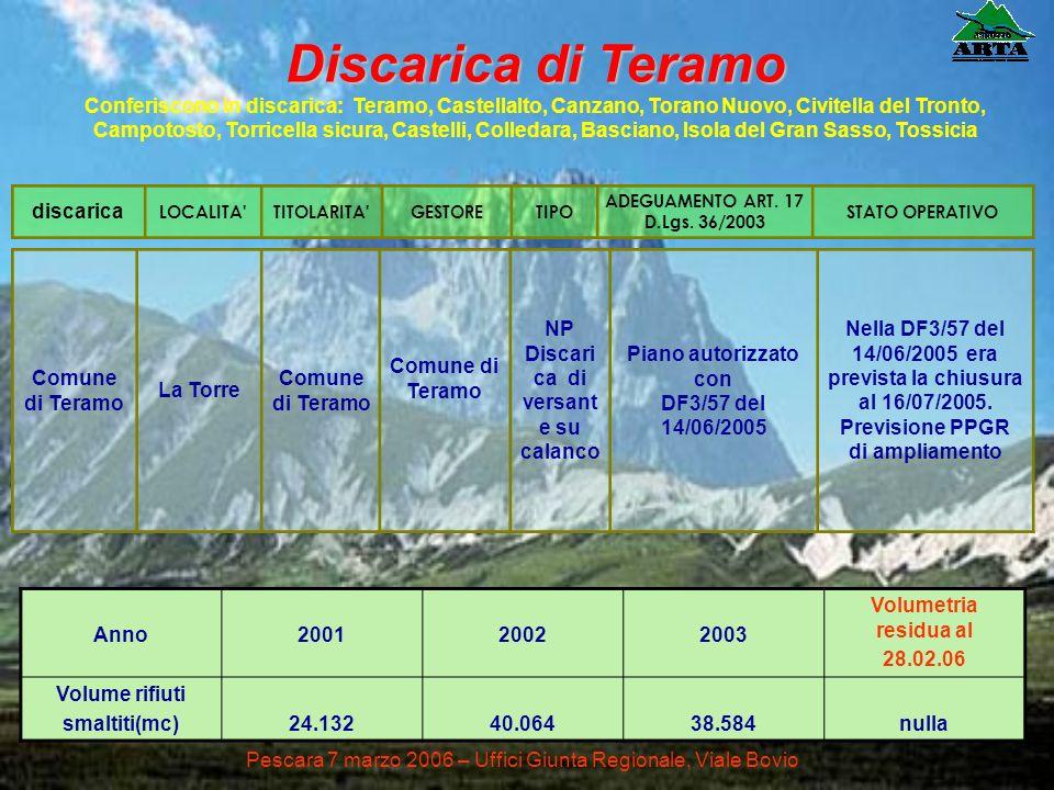 Comune di Teramo La Torre Comune di Teramo NP Discari ca di versant e su calanco Piano autorizzato con DF3/57 del 14/06/2005 Nella DF3/57 del 14/06/20