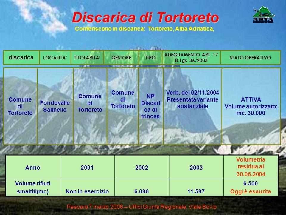 Comune di Tortoreto Fondovalle Salinello Comune di Tortoreto NP Discari ca di trincea Verb. del 02/11/2004 Presentata variante sostanziale ATTIVA Volu