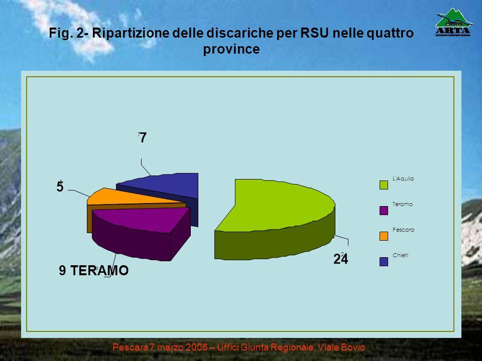 24 9 5 7 L'Aquila Teramo Pescara Chieti Pescara 7 marzo 2006 – Uffici Giunta Regionale, Viale Bovio Fig. 2- Ripartizione delle discariche per RSU nell