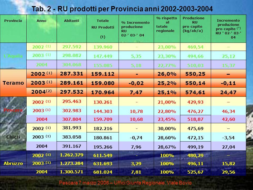 ProvinciaAnnoAbitantiTotale % Incremento produzione RU 02-' 03-' 04 % rispetto al totale regionale Produzione RU pro capite (kg/ab/a) Incremento produ
