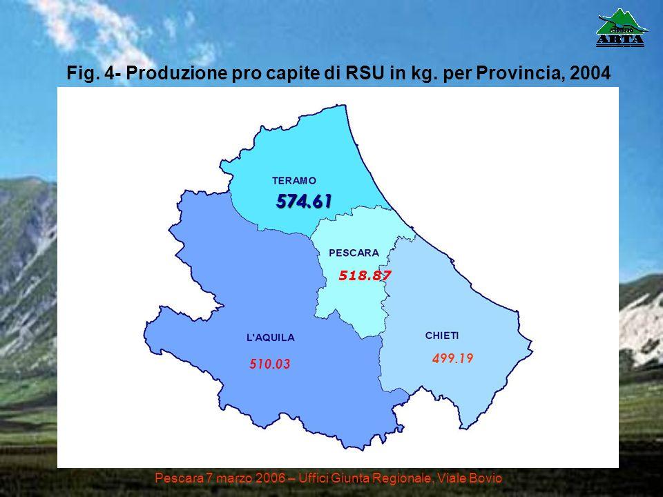574.61 518.87 499.19 510.03 Pescara 7 marzo 2006 – Uffici Giunta Regionale, Viale Bovio Fig. 4- Produzione pro capite di RSU in kg. per Provincia, 200