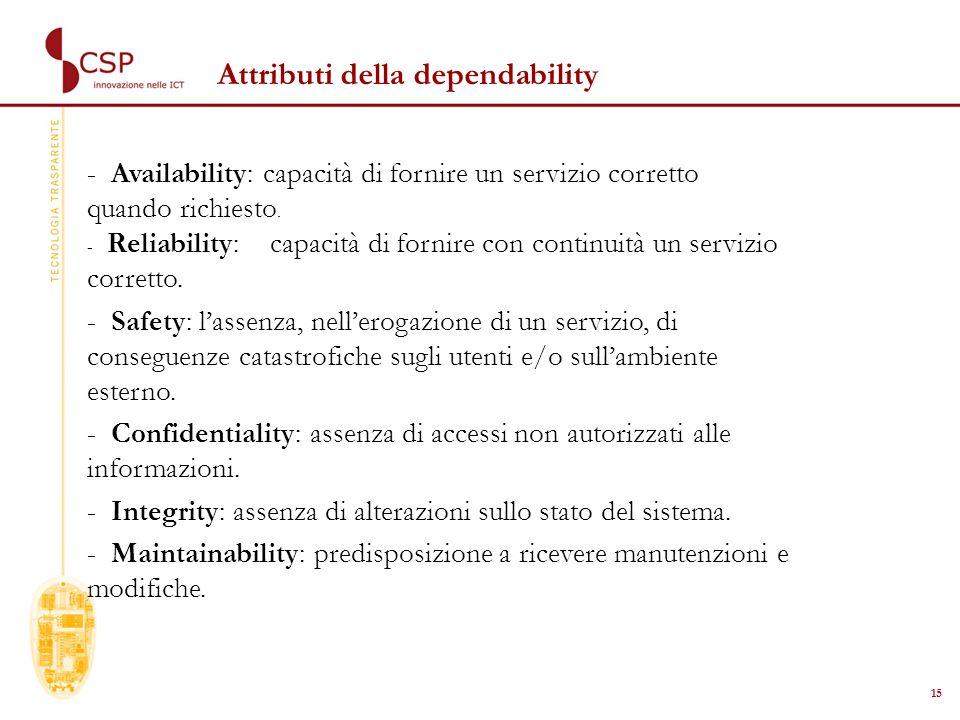 15 Attributi della dependability - Availability: capacità di fornire un servizio corretto quando richiesto.