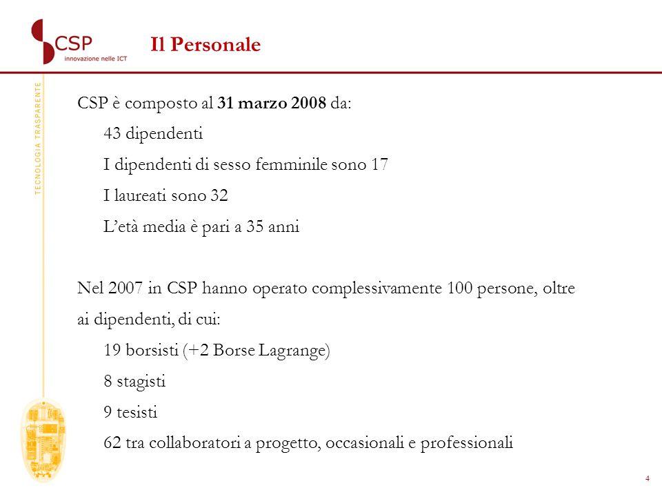 4 Il Personale CSP è composto al 31 marzo 2008 da: 43 dipendenti I dipendenti di sesso femminile sono 17 I laureati sono 32 Letà media è pari a 35 anni Nel 2007 in CSP hanno operato complessivamente 100 persone, oltre ai dipendenti, di cui: 19 borsisti (+2 Borse Lagrange) 8 stagisti 9 tesisti 62 tra collaboratori a progetto, occasionali e professionali
