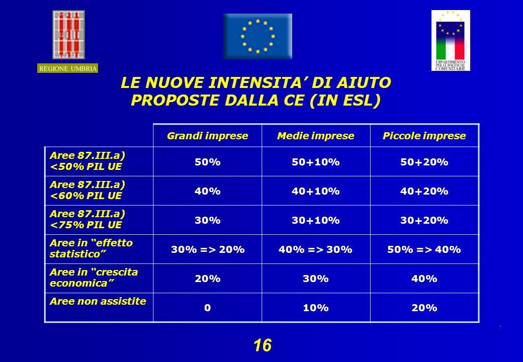 . 16 LE NUOVE INTENSITA DI AIUTO PROPOSTE DALLA CE (IN ESL) Grandi impreseMedie impresePiccole imprese Aree 87.III.a) <50% PIL UE 50%50+10%50+20% Aree 87.III.a) <60% PIL UE 40%40+10%40+20% Aree 87.III.a) <75% PIL UE 30%30+10%30+20% Aree in effetto statistico 30% => 20%40% => 30%50% => 40% Aree in crescita economica 20%30%40% Aree non assistite 010%20%