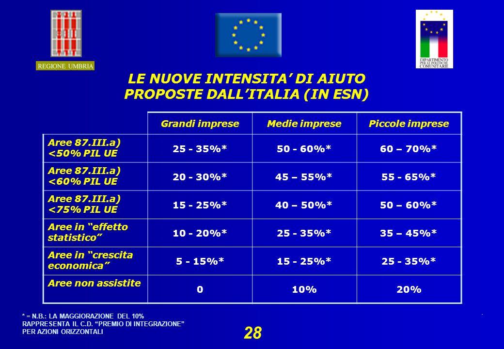 28 LE NUOVE INTENSITA DI AIUTO PROPOSTE DALLITALIA (IN ESN) Grandi impreseMedie impresePiccole imprese Aree 87.III.a) <50% PIL UE 25 - 35%*50 - 60%*60 – 70%* Aree 87.III.a) <60% PIL UE 20 - 30%*45 – 55%*55 - 65%* Aree 87.III.a) <75% PIL UE 15 - 25%*40 – 50%*50 – 60%* Aree in effetto statistico 10 - 20%*25 - 35%*35 – 45%* Aree in crescita economica 5 - 15%*15 - 25%*25 - 35%* Aree non assistite 010%20% * = N.B.: LA MAGGIORAZIONE DEL 10% RAPPRESENTA IL C.D.