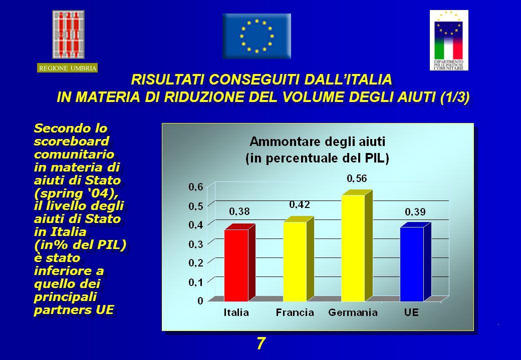 . 7 Secondo lo scoreboard comunitario in materia di aiuti di Stato (spring 04), il livello degli aiuti di Stato in Italia (in% del PIL) è stato inferiore a quello dei principali partners UE RISULTATI CONSEGUITI DALLITALIA IN MATERIA DI RIDUZIONE DEL VOLUME DEGLI AIUTI (1/3) RISULTATI CONSEGUITI DALLITALIA IN MATERIA DI RIDUZIONE DEL VOLUME DEGLI AIUTI (1/3)