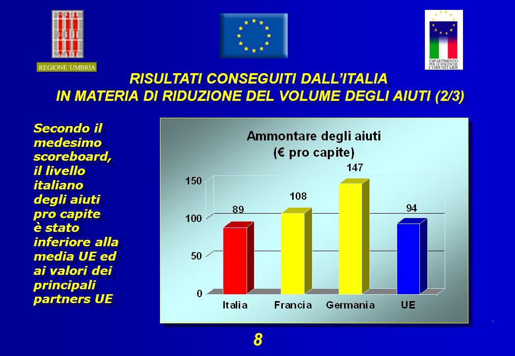 . 8 Secondo il medesimo scoreboard, il livello italiano degli aiuti pro capite è stato inferiore alla media UE ed ai valori dei principali partners UE RISULTATI CONSEGUITI DALLITALIA IN MATERIA DI RIDUZIONE DEL VOLUME DEGLI AIUTI (2/3) RISULTATI CONSEGUITI DALLITALIA IN MATERIA DI RIDUZIONE DEL VOLUME DEGLI AIUTI (2/3)