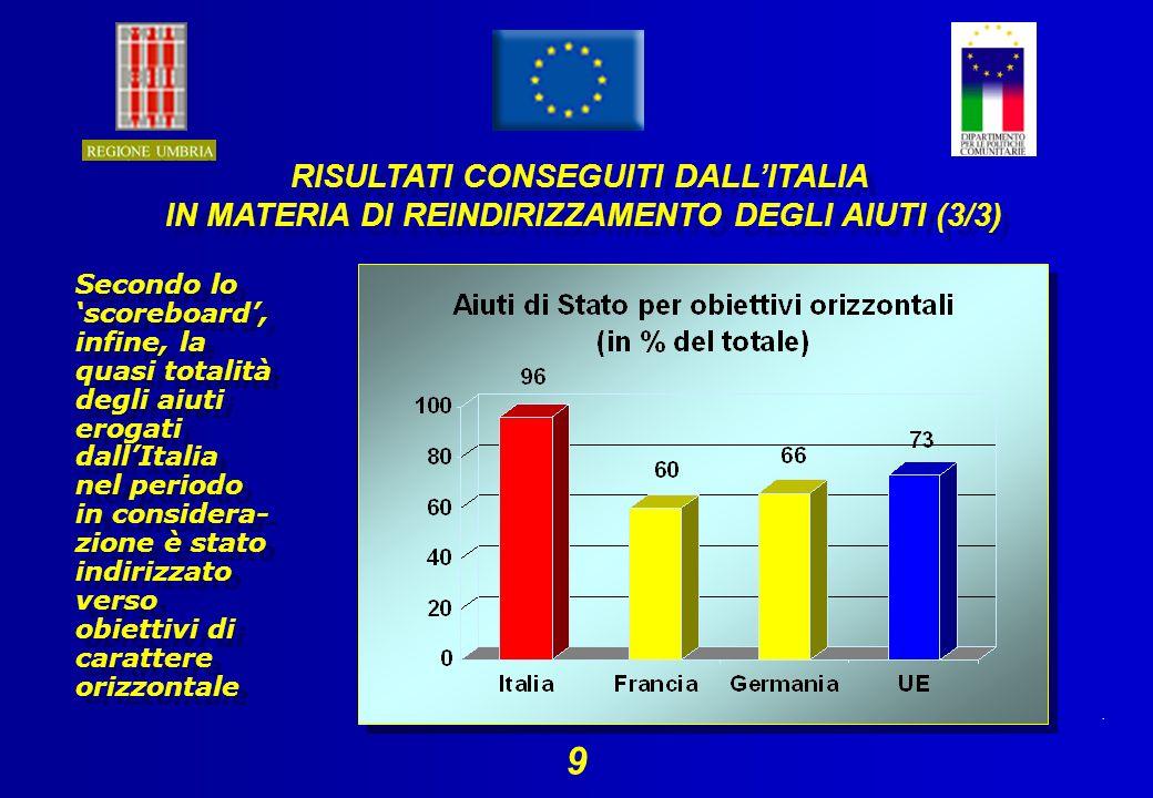 . 9 Secondo lo scoreboard, infine, la quasi totalità degli aiuti erogati dallItalia nel periodo in considera- zione è stato indirizzato verso obiettivi di carattere orizzontale RISULTATI CONSEGUITI DALLITALIA IN MATERIA DI REINDIRIZZAMENTO DEGLI AIUTI (3/3) RISULTATI CONSEGUITI DALLITALIA IN MATERIA DI REINDIRIZZAMENTO DEGLI AIUTI (3/3)