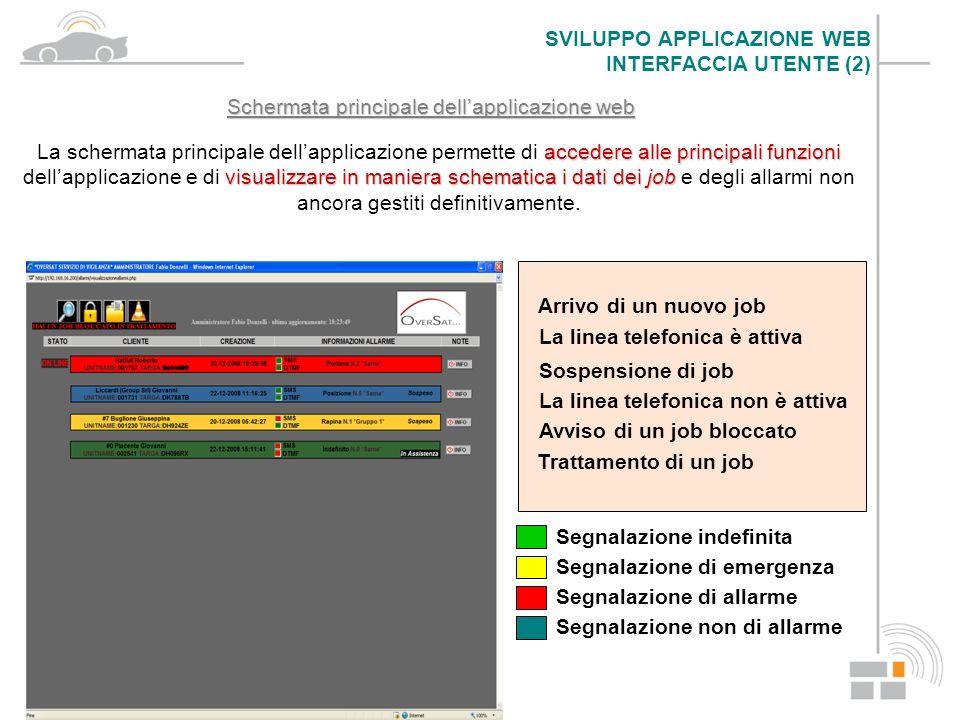 Schermata principale dellapplicazione web Arrivo di un nuovo job La linea telefonica è attiva Sospensione di job La linea telefonica non è attiva Avvi