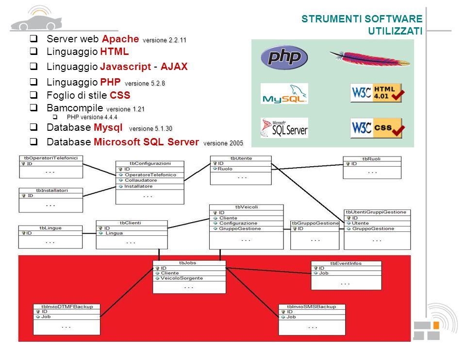 La tecnologia AJAX si basa su uno scambio di dati in background tra client e server.