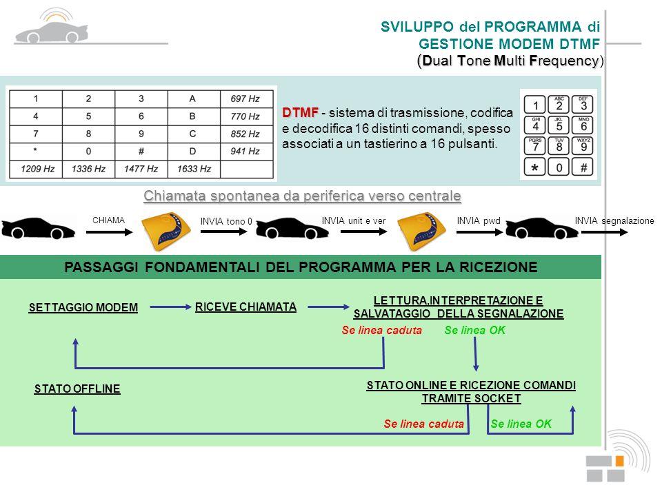 ( Dual Tone Multi Frequency ( Dual Tone Multi Frequency) DTMF DTMF - sistema di trasmissione, codifica e decodifica 16 distinti comandi, spesso associ