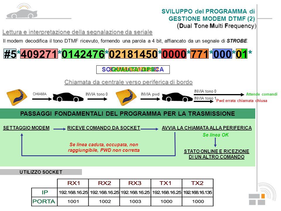 Protocollo di comunicazione SMS da periferica a centrale PASSAGGI FONDAMENTALI DEL PROGRAMMA PER LA TRASMISSIONE Seleziona i dati dalla Seleziona i dati dalla tabella INVIA SMS SALVA RESOCONTO Elimina i dati dalla Elimina i dati dalla tabella SVILUPPO del PROGRAMMA di GESTIONE MODEM GSM Esempio AT TTTTTTTT Lat+XXXXXX Lon+YYYYYYY Time DDDDOOOO Vel SSSS Gps N Stb XYZ TIPO ALLARMELATITUDINELONGITUDINEDATA E ORARIOVELOCITAQUALITA GPSSTATI DI BORDO