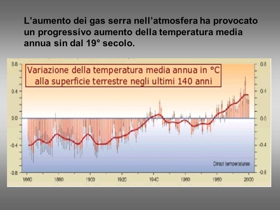 Laumento dei gas serra nellatmosfera ha provocato un progressivo aumento della temperatura media annua sin dal 19° secolo.