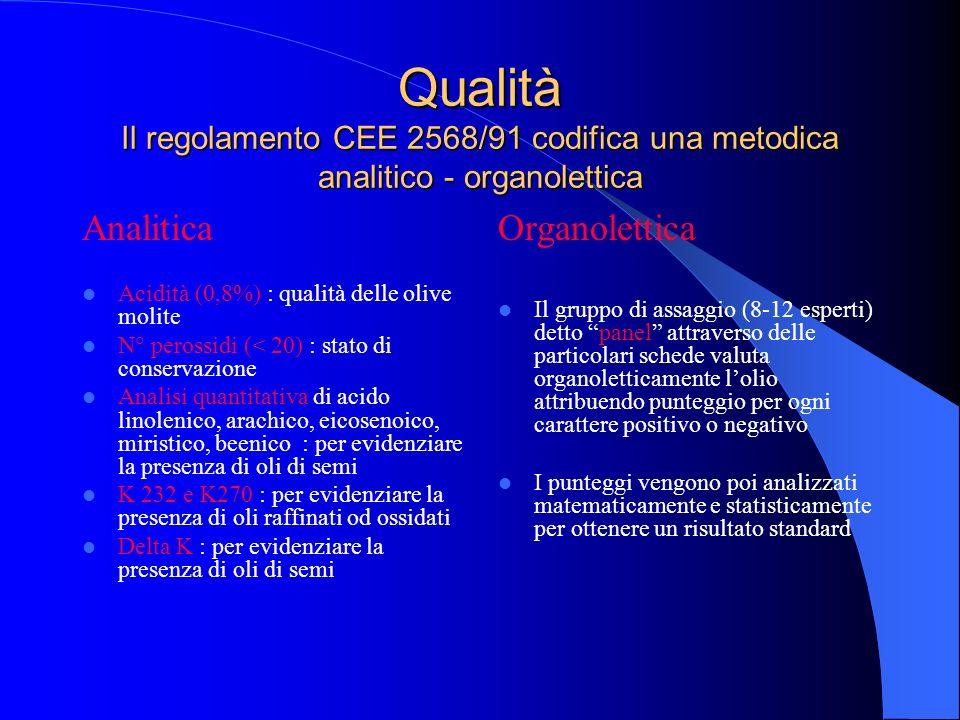 Qualità Il regolamento CEE 2568/91 codifica una metodica analitico - organolettica Analitica Acidità (0,8%) : qualità delle olive molite N° perossidi