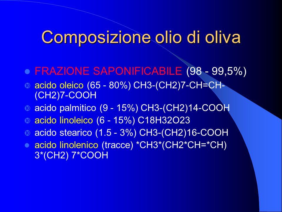 Composizione olio di oliva FRAZIONE SAPONIFICABILE (98 - 99,5%) acido oleico (65 - 80%) CH3-(CH2)7-CH=CH- (CH2)7-COOH acido palmitico (9 - 15%) CH3-(C