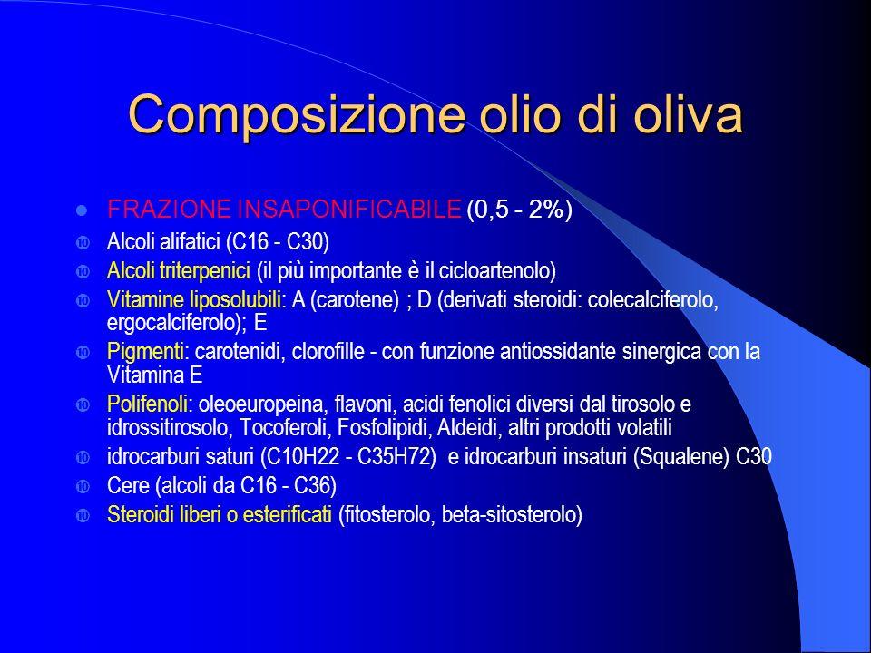 Composizione olio di oliva FRAZIONE INSAPONIFICABILE (0,5 - 2%) Alcoli alifatici (C16 - C30) Alcoli triterpenici (il più importante è il cicloartenolo