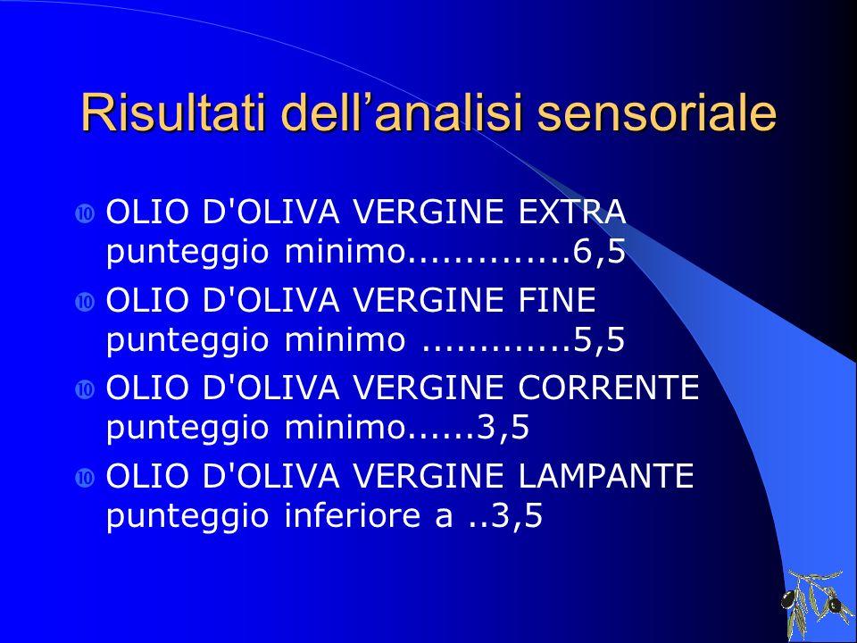Risultati dellanalisi sensoriale OLIO D'OLIVA VERGINE EXTRA punteggio minimo..............6,5 OLIO D'OLIVA VERGINE FINE punteggio minimo.............5
