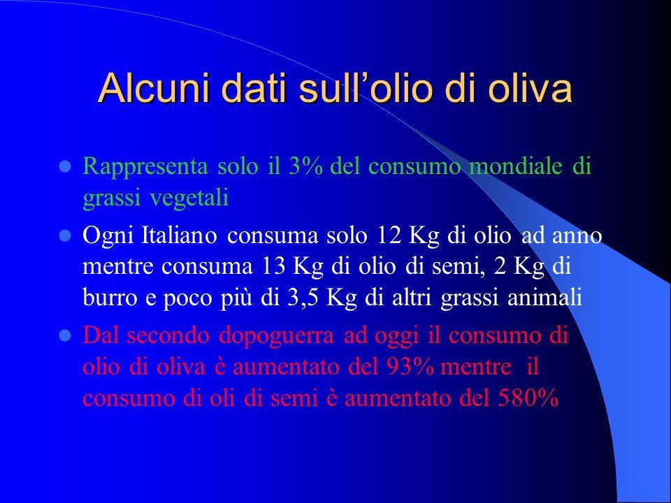 Alcuni dati sullolio di oliva Rappresenta solo il 3% del consumo mondiale di grassi vegetali Ogni Italiano consuma solo 12 Kg di olio ad anno mentre c